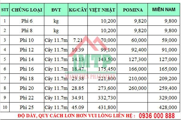 Thép Việt Nhật tháng 11, báo giá thép Việt Nhật mới nhất của Mạnh Tiến Phát