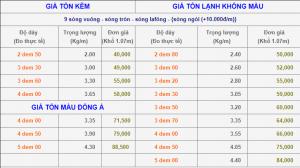 Bảng báo giá vật liệu xây dựng tháng 1