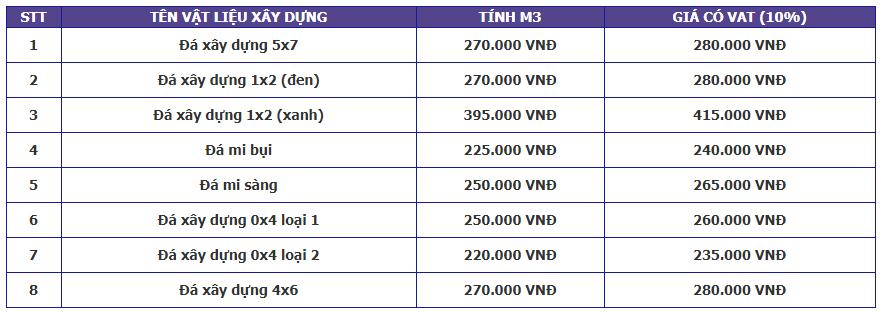 Bảng báo giá vật liệu xây dựng tháng 6/2018